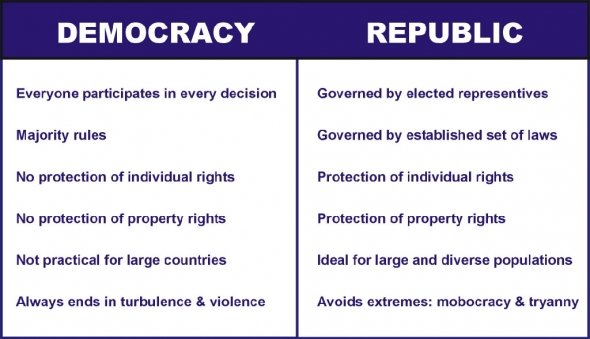 Democracy vs. Republic