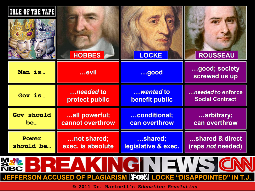 a comparison of the theories of thomas hobbes and jean jacques rousseau two political theorists Jean-jacques rousseau (philosopher) thomas hobbes was first to promulgate this idea how do the social contract theories of hobbes, locke and rousseau differ.